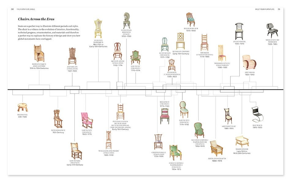 Furniture Styles Timeline
